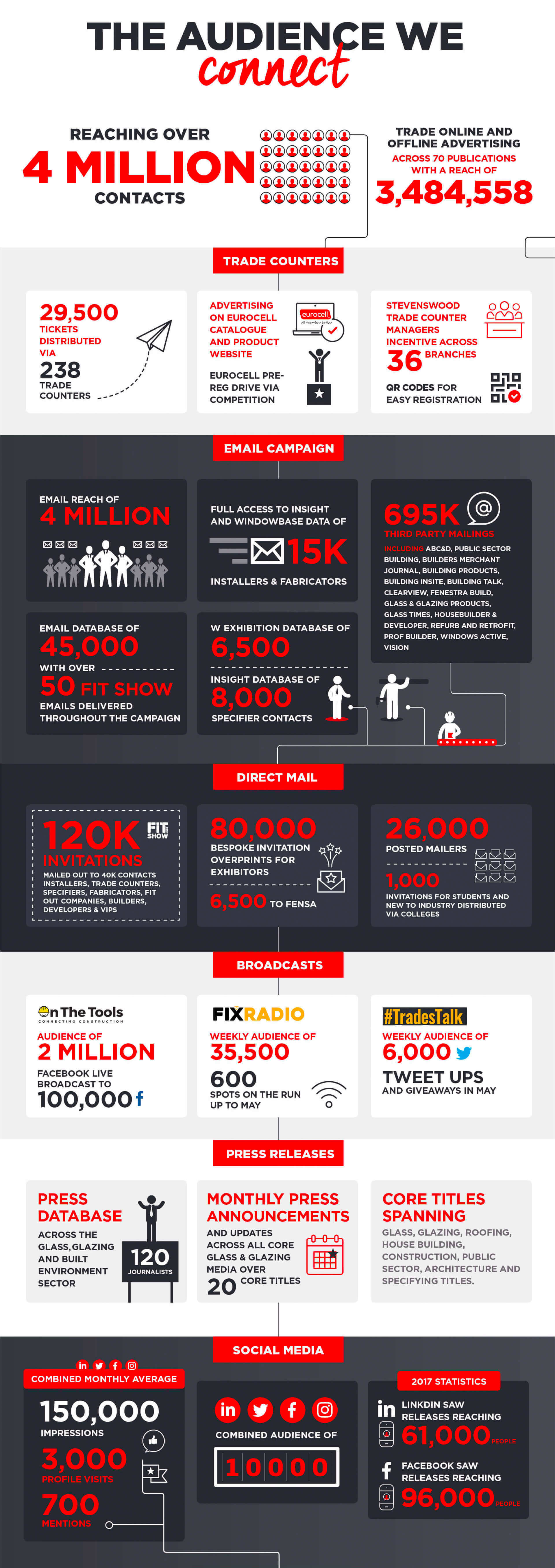 FITShow Marketing Reach Infographic